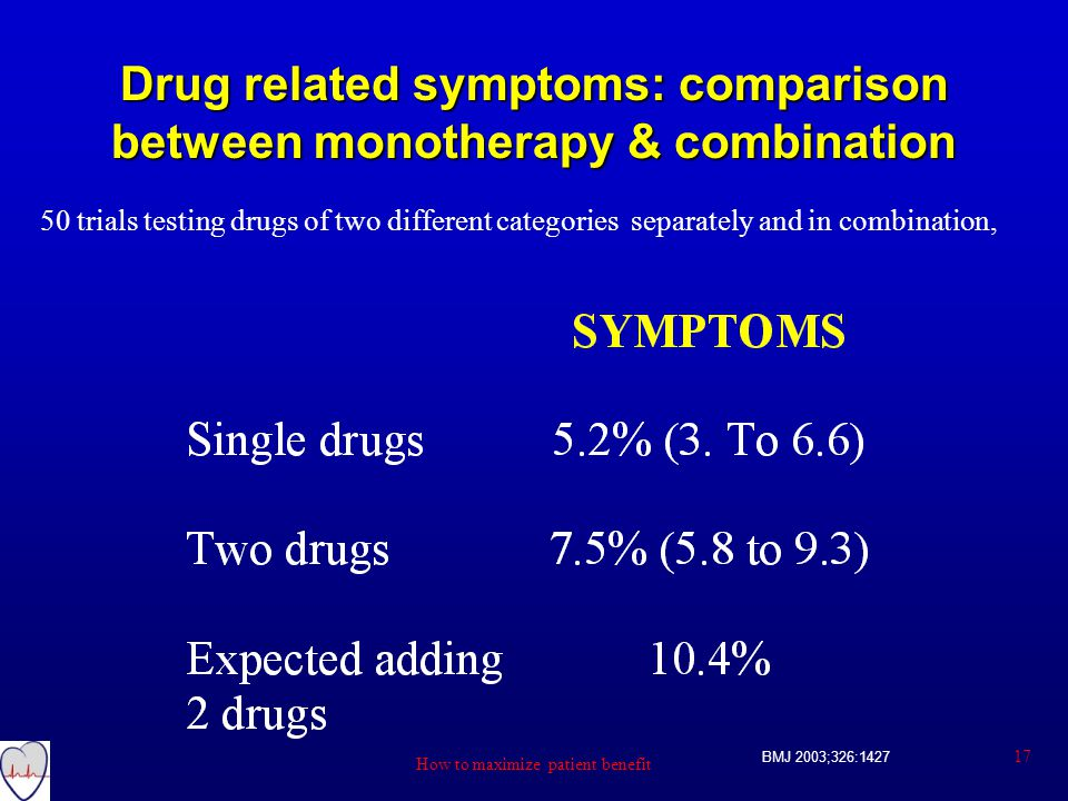 BMJ 2003;326:1427 Drug related symptoms: comparison between monotherapy & combination 50 trials testing drugs of two different categories separately and in combination, 17 How to maximize patient benefit