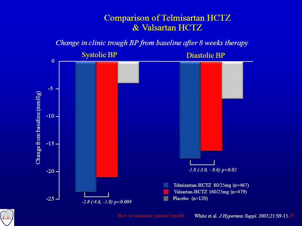 Change in clinic trough BP from baseline after 8 weeks therapy Comparison of Telmisartan HCTZ & Valsartan HCTZ White et al.