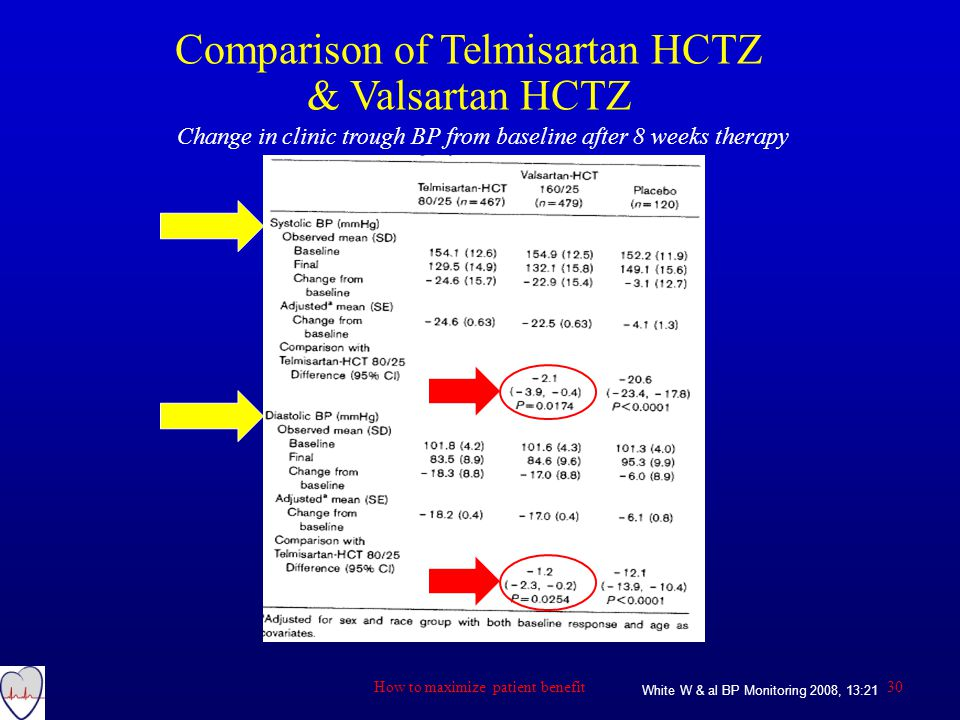 Comparison of Telmisartan HCTZ & Valsartan HCTZ Change in clinic trough BP from baseline after 8 weeks therapy White W & al BP Monitoring 2008, 13:21 30