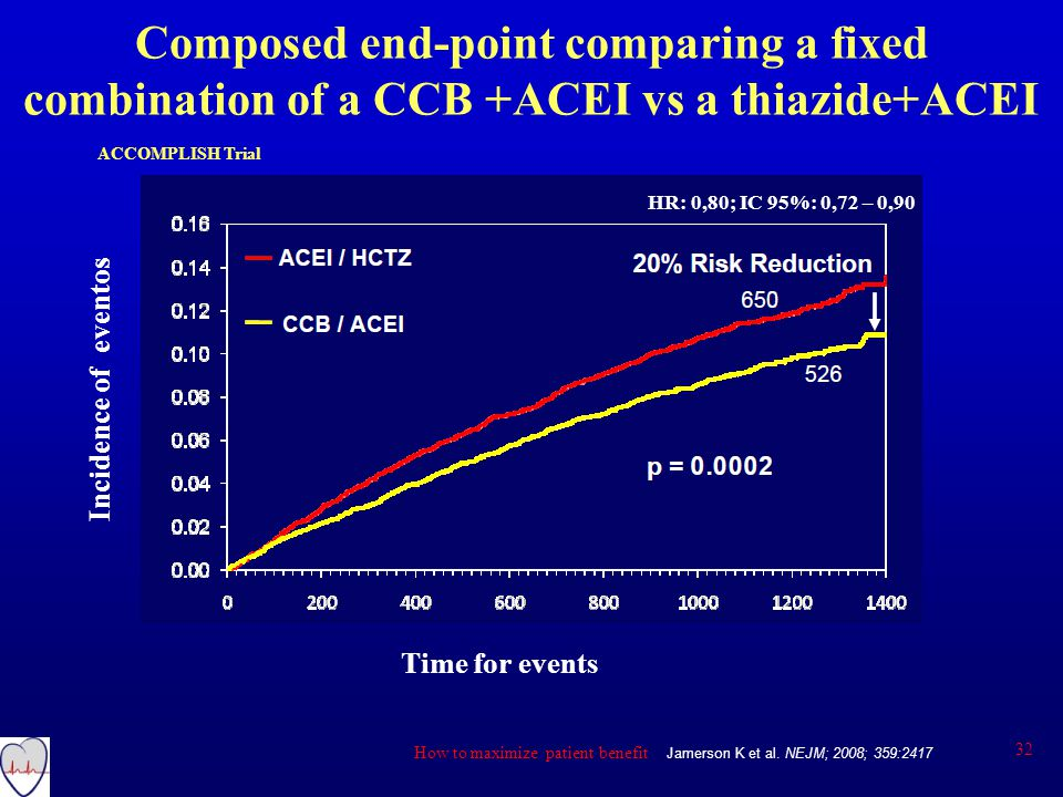 Composed end-point comparing a fixed combination of a CCB +ACEI vs a thiazide+ACEI Jamerson K et al.