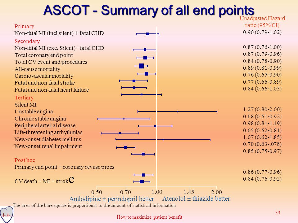 ASCOT - Summary of all end points The area of the blue square is proportional to the amount of statistical information Amlodipine  perindopril better Atenolol  thiazide better 0.500.70 1.001.45 Primary Non-fatal MI (incl silent) + fatal CHD Secondary Non-fatal MI (exc.