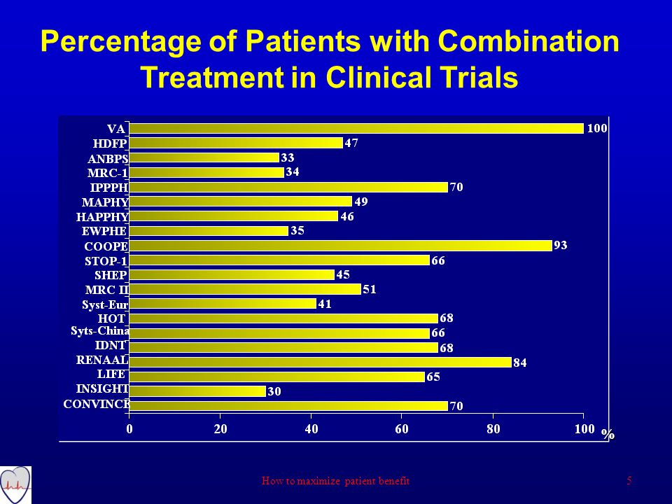 % Percentage of Patients with Combination Treatment in Clinical Trials 5How to maximize patient benefit