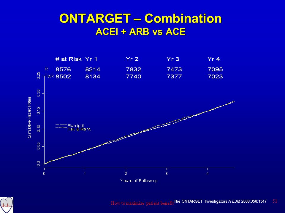 ONTARGET – Combination ACEI + ARB vs ACE The ONTARGET Investigators N EJM 2008;358:1547 51 How to maximize patient benefit
