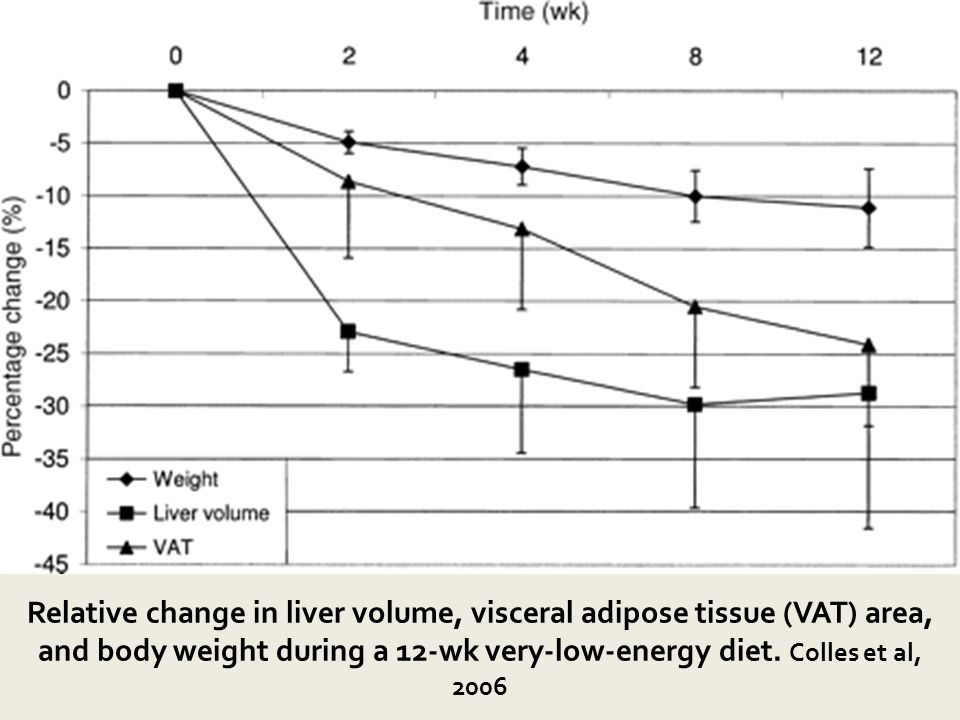 Relative change in liver volume, visceral adipose tissue (VAT) area, and body weight during a 12-wk very-low-energy diet. Colles et al, 2006
