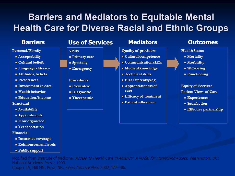 Barriers: Attitudes and Language Immigrant populations (Asian Americans and Hispanics) with limited English proficiency report communication a major obstacle in addressing MH concerns Immigrant populations (Asian Americans and Hispanics) with limited English proficiency report communication a major obstacle in addressing MH concerns Cultural perception of mental illness affects: Cultural perception of mental illness affects: likelihood of seeking care likelihood of seeking care support support feelings of shame, stigma, weakness feelings of shame, stigma, weakness help seeking at crisis stage rather than earlier help seeking at crisis stage rather than earlier Alegria et al 2006; Minski S 2003; Cooper et al 2001; Yeh & Inose 2002