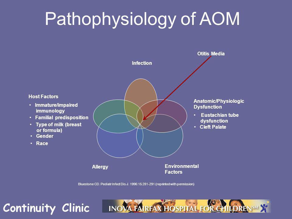 Continuity Clinic Pathophysiology of AOM Bluestone CD.
