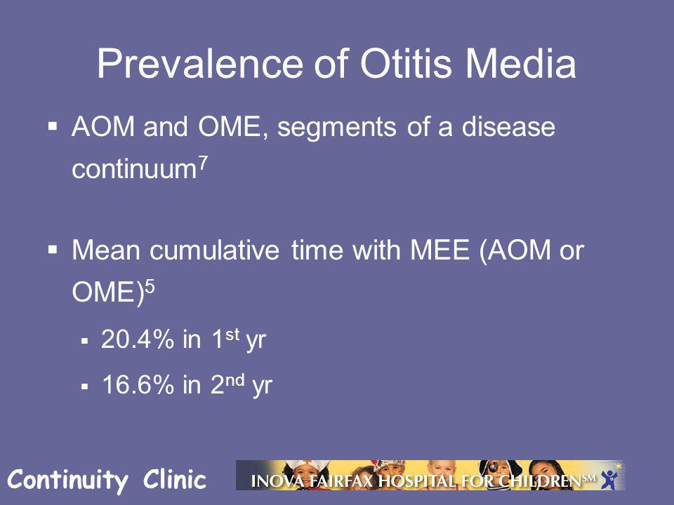 Continuity Clinic Prevalence of Otitis Media  AOM and OME, segments of a disease continuum 7  Mean cumulative time with MEE (AOM or OME) 5  20.4% i