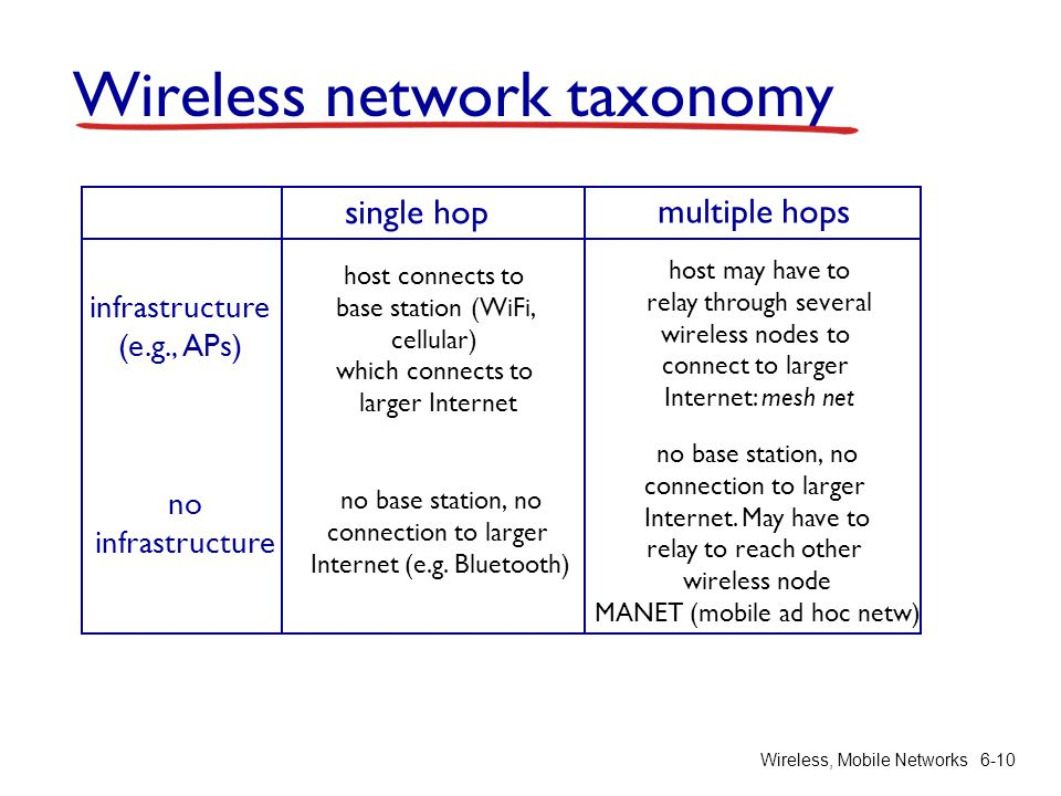 Wireless, Mobile Networks6-10 Wireless network taxonomy single hop multiple hops infrastructure (e.g., APs) no infrastructure host connects to base st