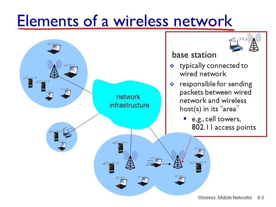 Wireless, Mobile Networks6-5 base station  typically connected to wired network  responsible for sending packets between wired network and wireless