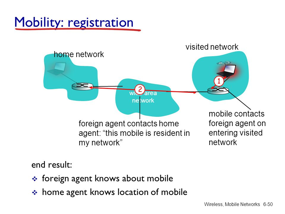 wide area network Wireless, Mobile Networks6-50 Mobility: registration end result:  foreign agent knows about mobile  home agent knows location of m