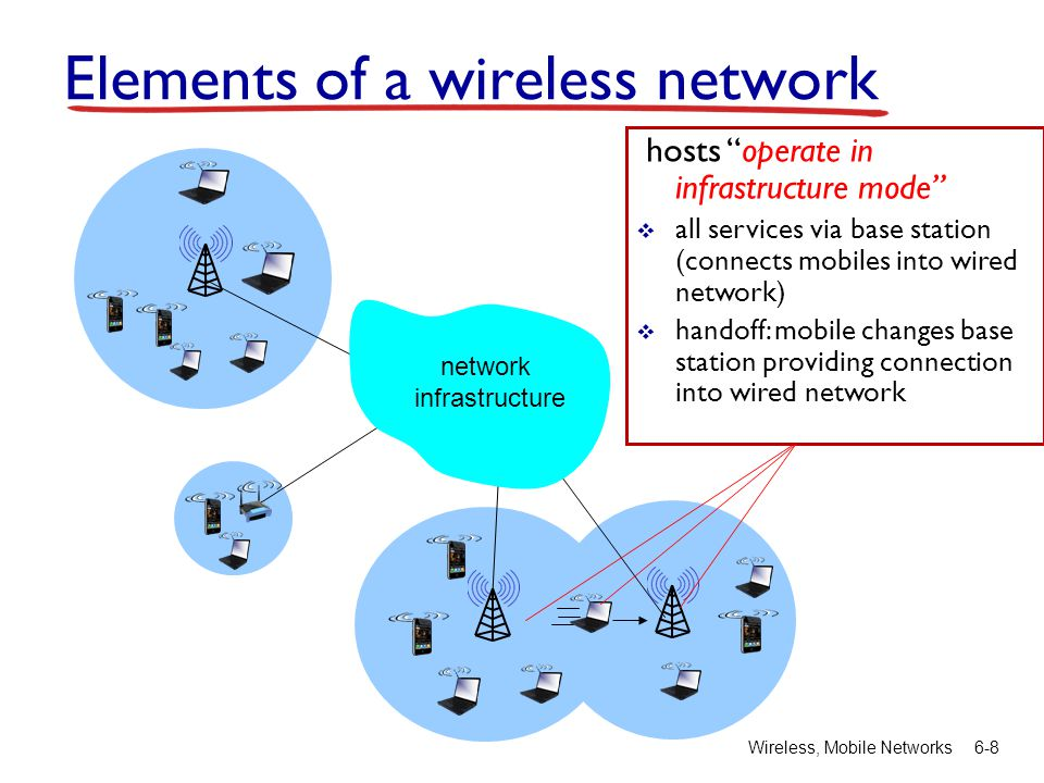 """Wireless, Mobile Networks6-8 hosts """"operate in infrastructure mode""""  all services via base station (connects mobiles into wired network)  handoff: m"""