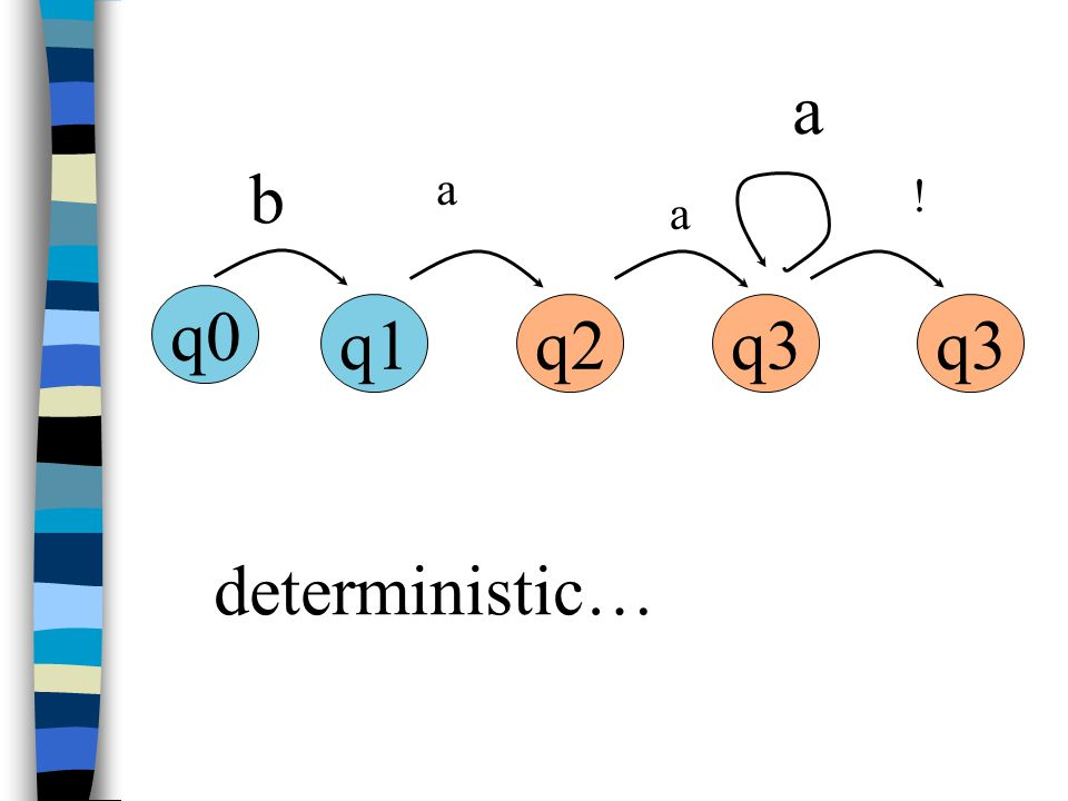 q0 q1q2q3 b a a ! a deterministic…