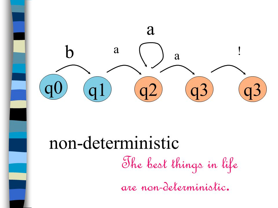 q0 q1q2q3 b a a ! a non-deterministic The best things in life are non-deterministic.