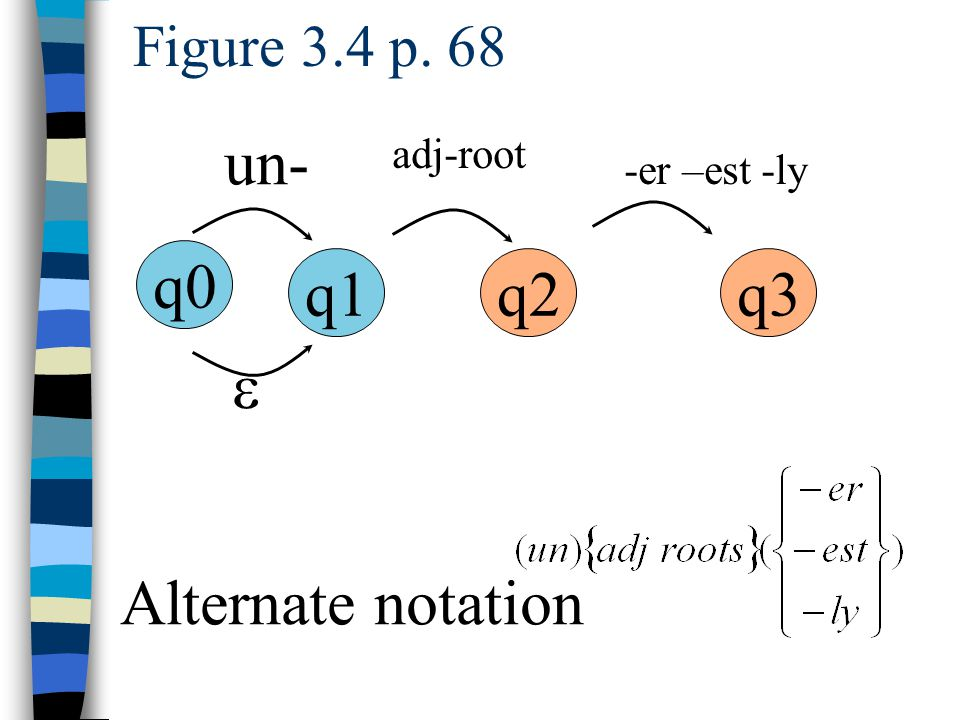 Figure 3.4 p. 68 q0 q1q2q3 un- adj-root -er –est -ly  Alternate notation