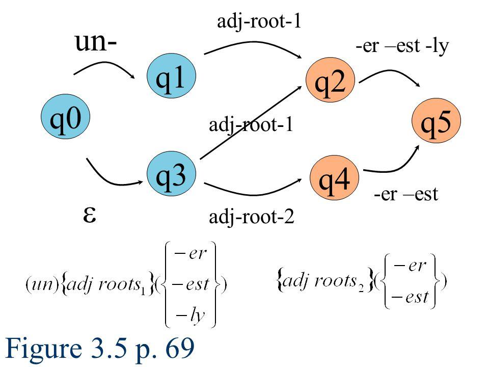 Figure 3.5 p. 69 q0 q1 q2 q5 un- adj-root-1 -er –est -ly  q4 -er –est q3 adj-root-2 adj-root-1