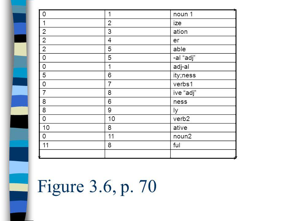 01noun 1 12ize 23ation 24er 25able 05-al adj 01adj-al 56ity;ness 07verbs1 78ive adj 86ness 89ly 010verb2 108ative 011noun2 118ful Figure 3.6, p.