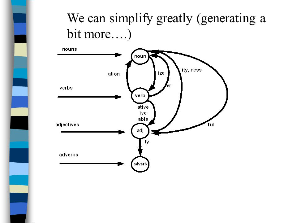 We can simplify greatly (generating a bit more….)