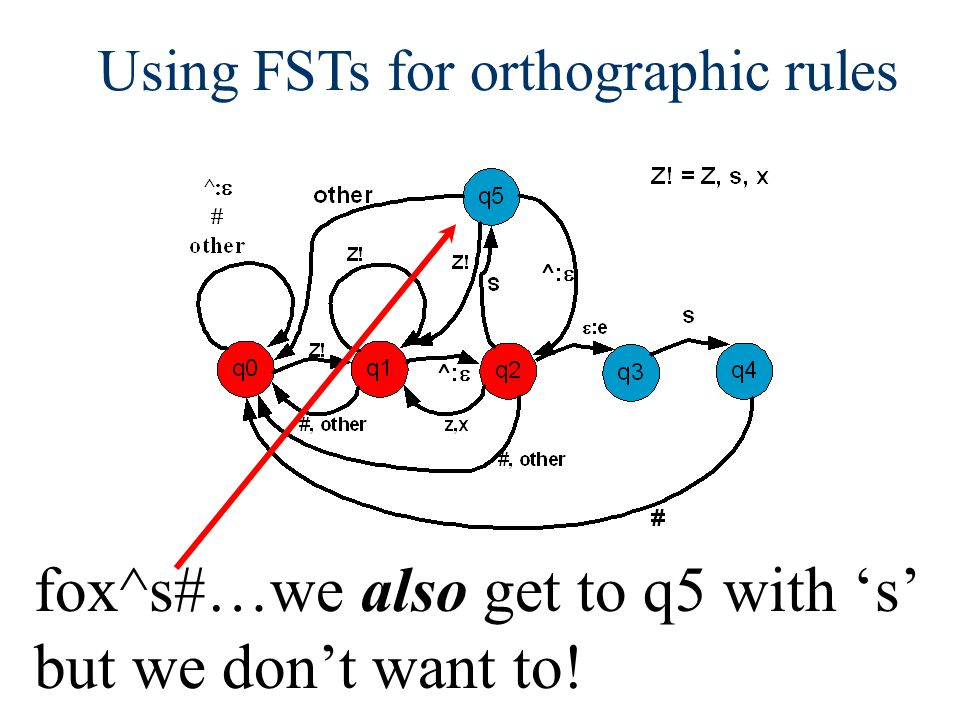 Using FSTs for orthographic rules fox^s#…we also get to q5 with 's' but we don't want to!