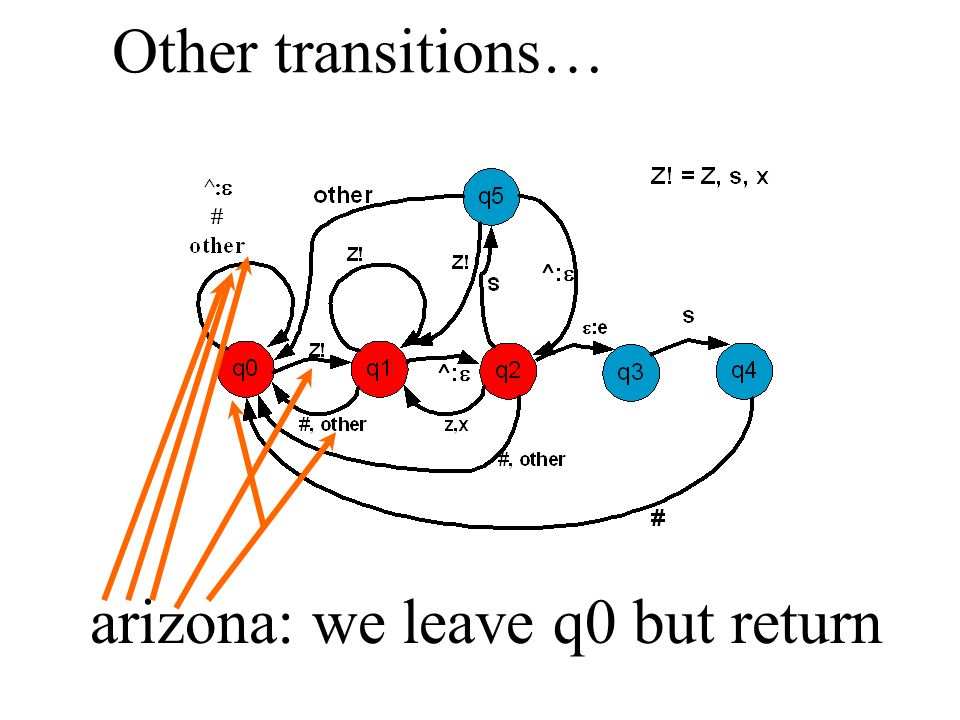 arizona: we leave q0 but return Other transitions…