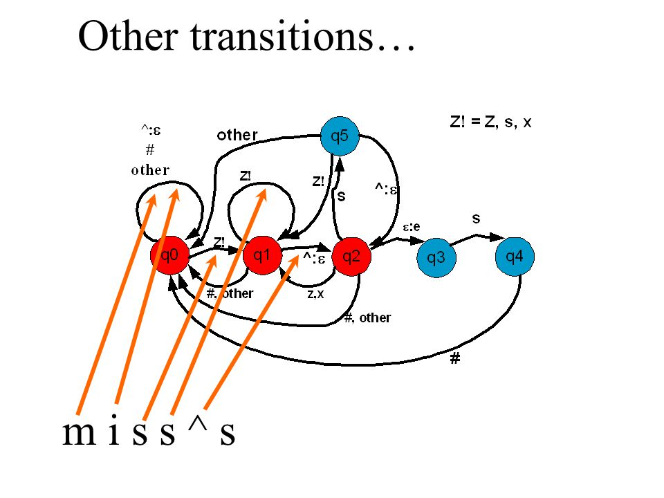 m i s s ^ s Other transitions…