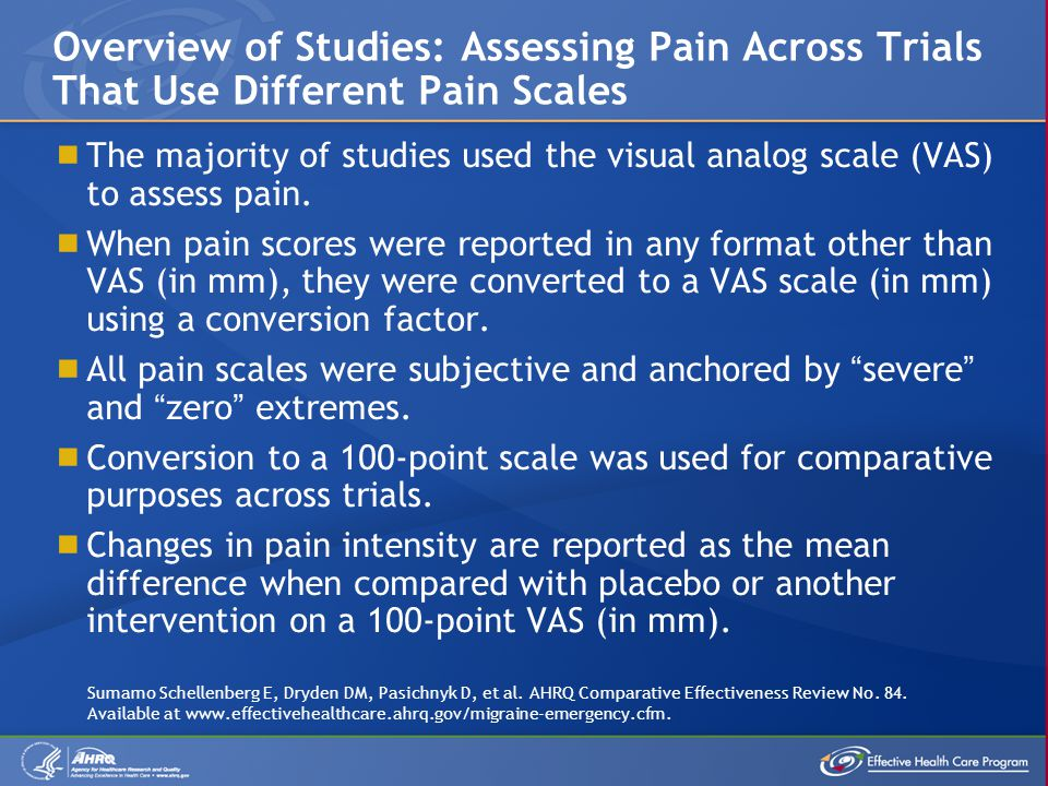  The majority of studies used the visual analog scale (VAS) to assess pain.