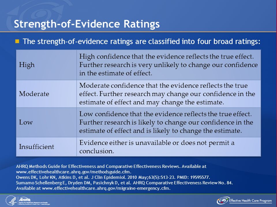  The strength-of-evidence ratings are classified into four broad ratings: Strength-of-Evidence Ratings AHRQ Methods Guide for Effectiveness and Comparative Effectiveness Reviews.