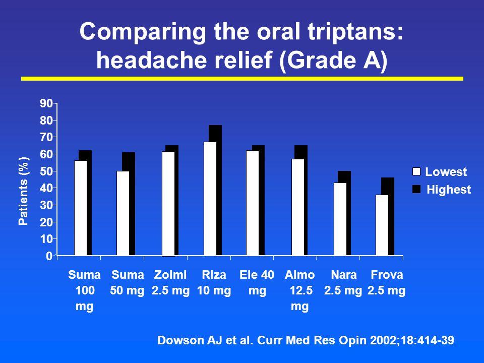 Comparing the oral triptans: headache relief (Grade A) 0 10 20 30 40 50 60 70 80 90 Suma 100 mg Suma 50 mg Zolmi 2.5 mg Riza 10 mg Ele 40 mg Almo 12.5 mg Nara 2.5 mg Frova 2.5 mg Lowest Highest Patients (%) Dowson AJ et al.
