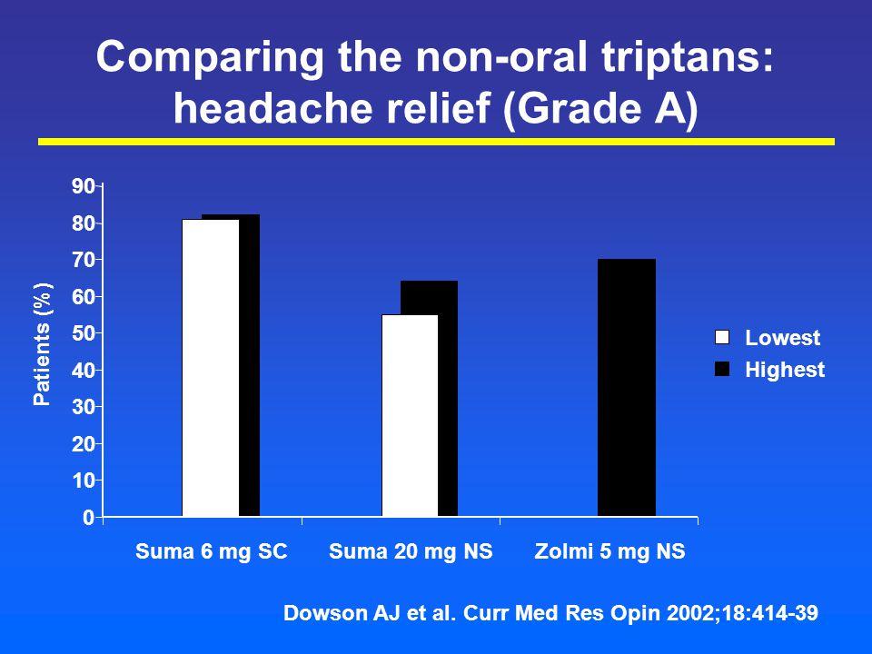 Comparing the non-oral triptans: headache relief (Grade A) 0 10 20 30 40 50 60 70 80 90 Suma 6 mg SCSuma 20 mg NSZolmi 5 mg NS Lowest Highest Patients (%) Dowson AJ et al.