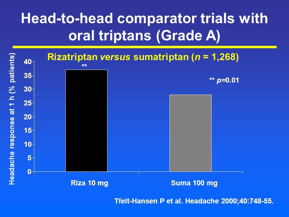 Head-to-head comparator trials with oral triptans (Grade A) Rizatriptan versus sumatriptan (n = 1,268) Headache response at 1 h (% patients) 0 5 10 15 20 25 30 35 40 Riza 10 mgSuma 100 mg ** ** p=0.01 Tfelt-Hansen P et al.