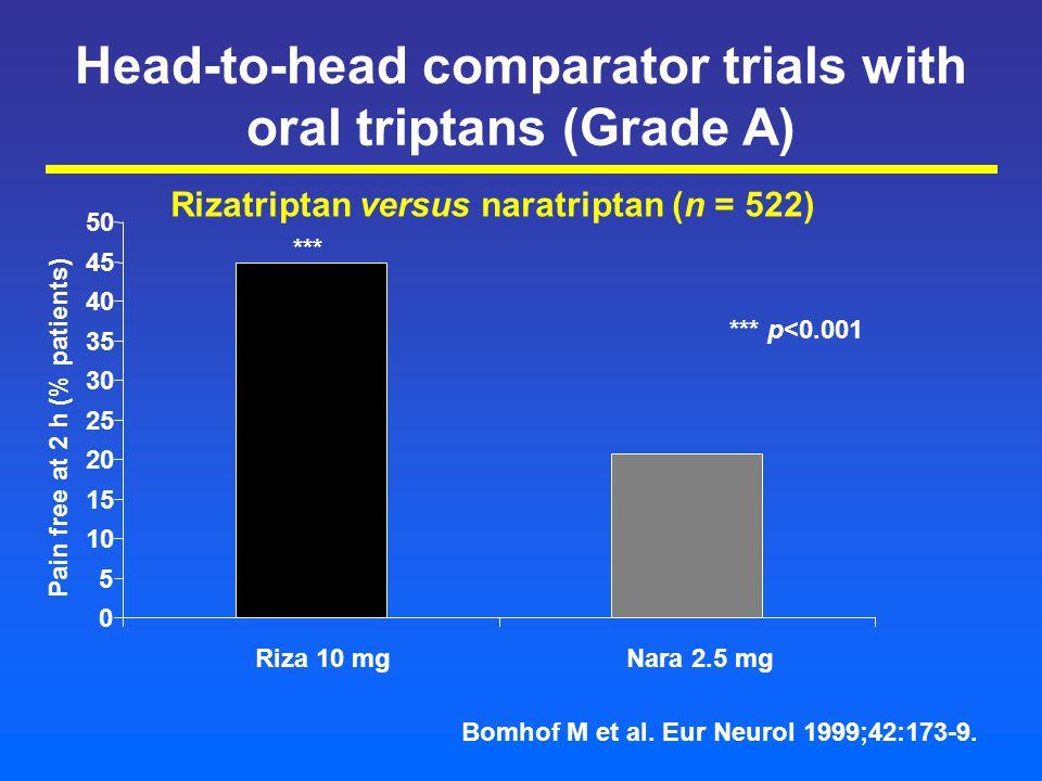 Head-to-head comparator trials with oral triptans (Grade A) Rizatriptan versus naratriptan (n = 522) Pain free at 2 h (% patients) 0 5 10 15 20 25 30 35 40 45 50 Riza 10 mgNara 2.5 mg *** *** p<0.001 Bomhof M et al.