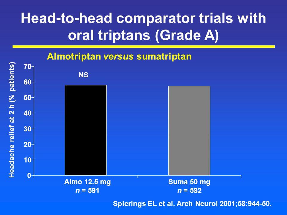 Head-to-head comparator trials with oral triptans (Grade A) Almotriptan versus sumatriptan Headache relief at 2 h (% patients) 0 10 20 30 40 50 60 70 Almo 12.5 mg n = 591 Suma 50 mg n = 582 NS Spierings EL et al.