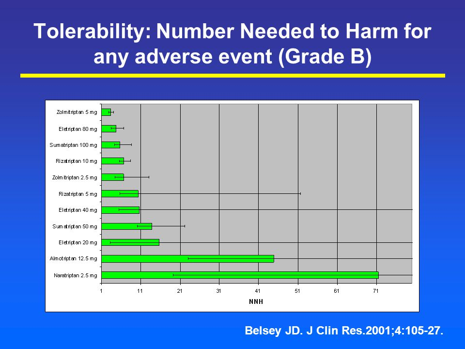 Tolerability: Number Needed to Harm for any adverse event (Grade B) Belsey JD.