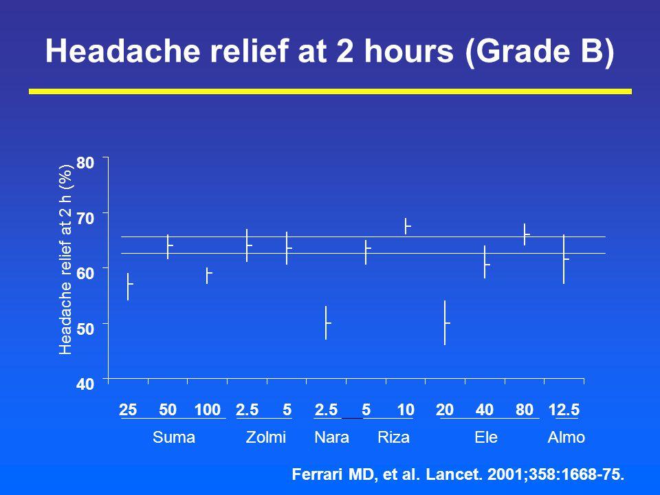 Headache relief at 2 hours (Grade B) 40 50 60 70 80 25501002.55 51020408012.5 Headache relief at 2 h (%) Suma Zolmi Nara Riza Ele Almo Ferrari MD, et al.