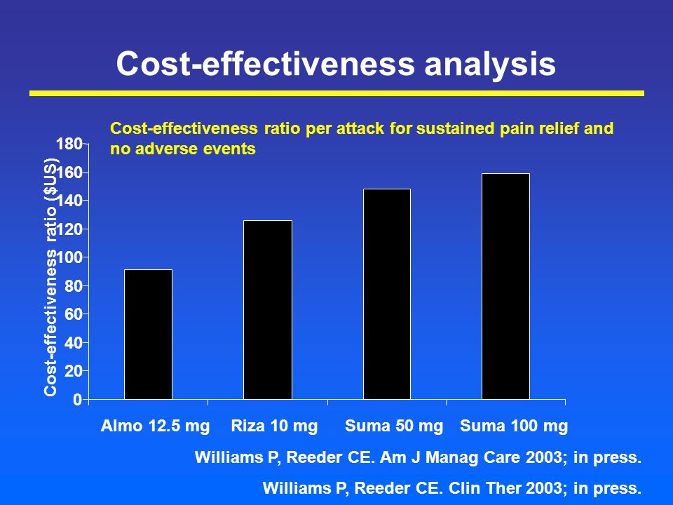 Cost-effectiveness analysis 0 20 40 60 80 100 120 140 160 180 Almo 12.5 mgRiza 10 mgSuma 50 mgSuma 100 mg Cost-effectiveness ratio ($US) Cost-effectiveness ratio per attack for sustained pain relief and no adverse events Williams P, Reeder CE.