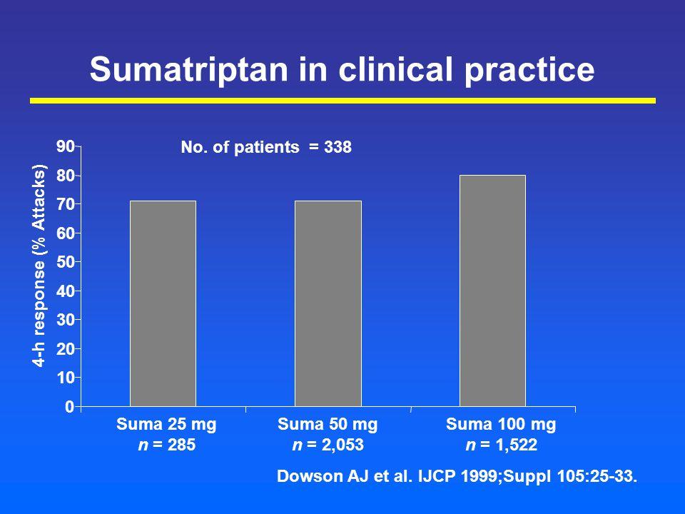 Sumatriptan in clinical practice 0 10 20 30 40 50 60 70 80 90 Suma 25 mg n = 285 Suma 50 mg n = 2,053 Suma 100 mg n = 1,522 4-h response (% Attacks) Dowson AJ et al.