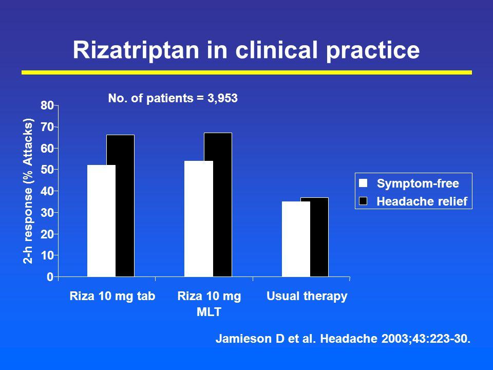 Rizatriptan in clinical practice 0 10 20 30 40 50 60 70 80 Riza 10 mg tabRiza 10 mg MLT Usual therapy Symptom-free Headache relief 2-h response (% Attacks) Jamieson D et al.