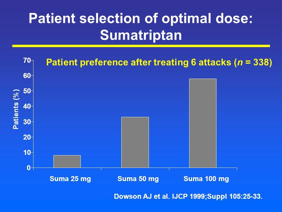 Patient selection of optimal dose: Sumatriptan 0 10 20 30 40 50 60 70 Suma 25 mgSuma 50 mgSuma 100 mg Patient preference after treating 6 attacks (n = 338) Patients (%) Dowson AJ et al.