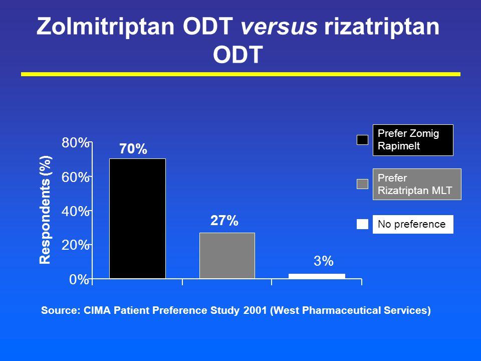 Zolmitriptan ODT versus rizatriptan ODT Source: CIMA Patient Preference Study 2001 (West Pharmaceutical Services) Respondents (%) Prefer Zomig Rapimelt Prefer Rizatriptan MLT No preference 27% 3% 70% 0% 20% 40% 60% 80%