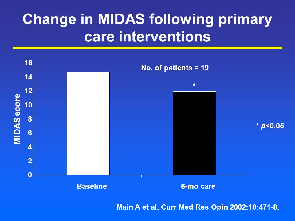 Change in MIDAS following primary care interventions 0 2 4 6 8 10 12 14 16 Baseline6-mo care MIDAS score Main A et al.