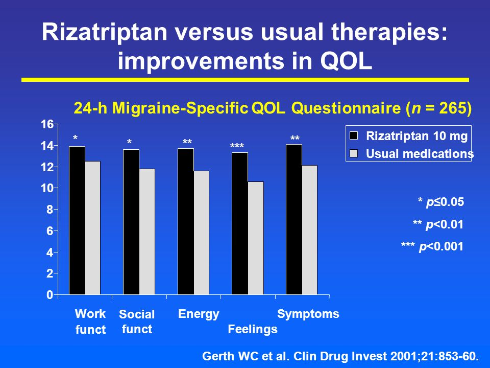 Rizatriptan versus usual therapies: improvements in QOL 0 2 4 6 8 10 12 14 16 Work funct EnergySymptoms Rizatriptan 10 mg Usual medications Social funct Feelings Gerth WC et al.