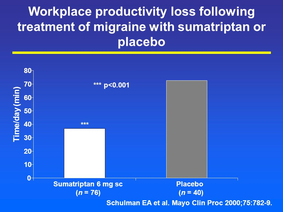 Workplace productivity loss following treatment of migraine with sumatriptan or placebo 0 10 20 30 40 50 60 70 80 Sumatriptan 6 mg sc (n = 76) Placebo (n = 40) Time/day (min) *** *** p<0.001 Schulman EA et al.