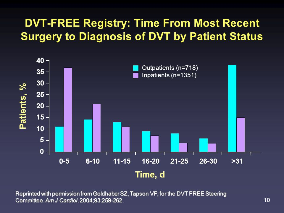 10 DVT-FREE Registry: Time From Most Recent Surgery to Diagnosis of DVT by Patient Status Reprinted with permission from Goldhaber SZ, Tapson VF; for the DVT FREE Steering Committee.