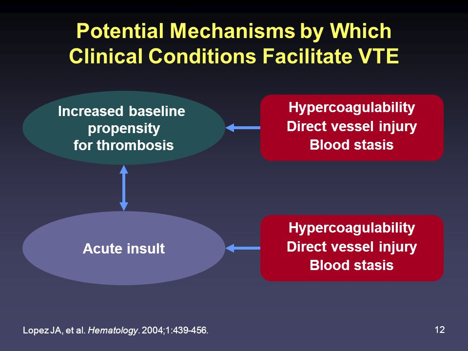 12 Potential Mechanisms by Which Clinical Conditions Facilitate VTE Hypercoagulability Direct vessel injury Blood stasis Hypercoagulability Direct vessel injury Blood stasis Acute insult Increased baseline propensity for thrombosis Lopez JA, et al.