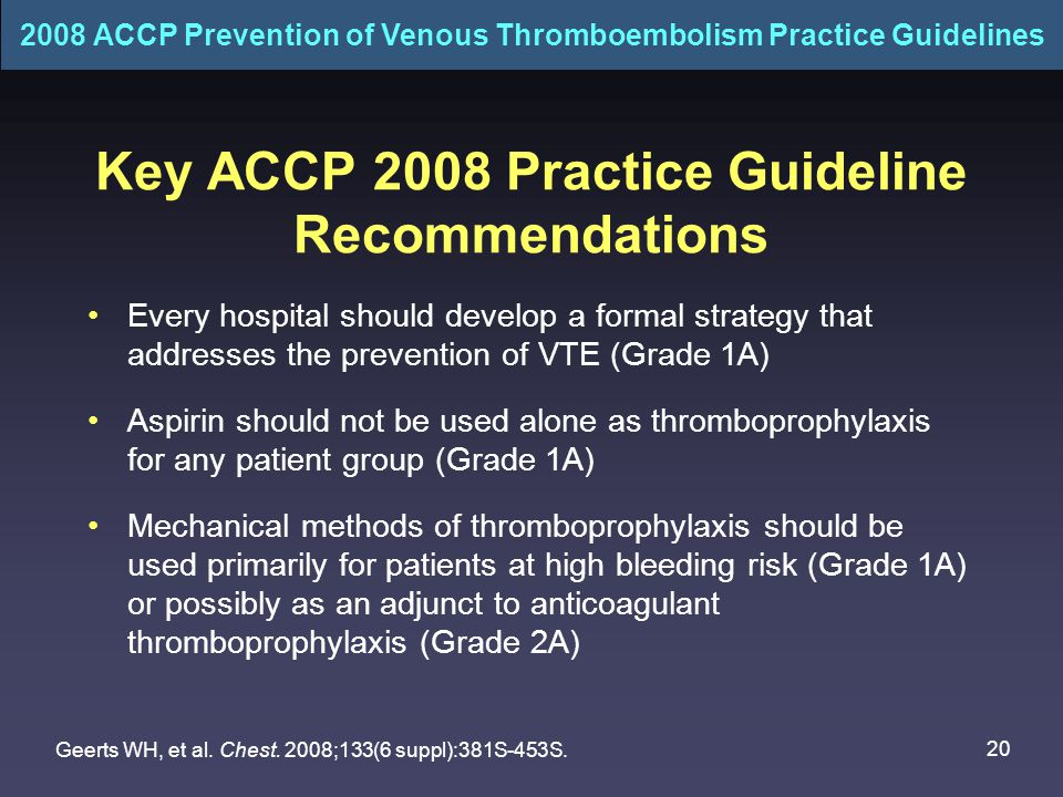 20 Key ACCP 2008 Practice Guideline Recommendations Every hospital should develop a formal strategy that addresses the prevention of VTE (Grade 1A) Aspirin should not be used alone as thromboprophylaxis for any patient group (Grade 1A) Mechanical methods of thromboprophylaxis should be used primarily for patients at high bleeding risk (Grade 1A) or possibly as an adjunct to anticoagulant thromboprophylaxis (Grade 2A) Geerts WH, et al.