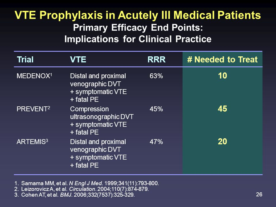 26 VTE Prophylaxis in Acutely Ill Medical Patients Primary Efficacy End Points: Implications for Clinical Practice 1.Samama MM, et al.