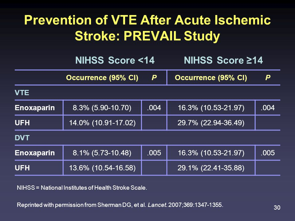 30 Prevention of VTE After Acute Ischemic Stroke: PREVAIL Study NIHSS = National Institutes of Health Stroke Scale.