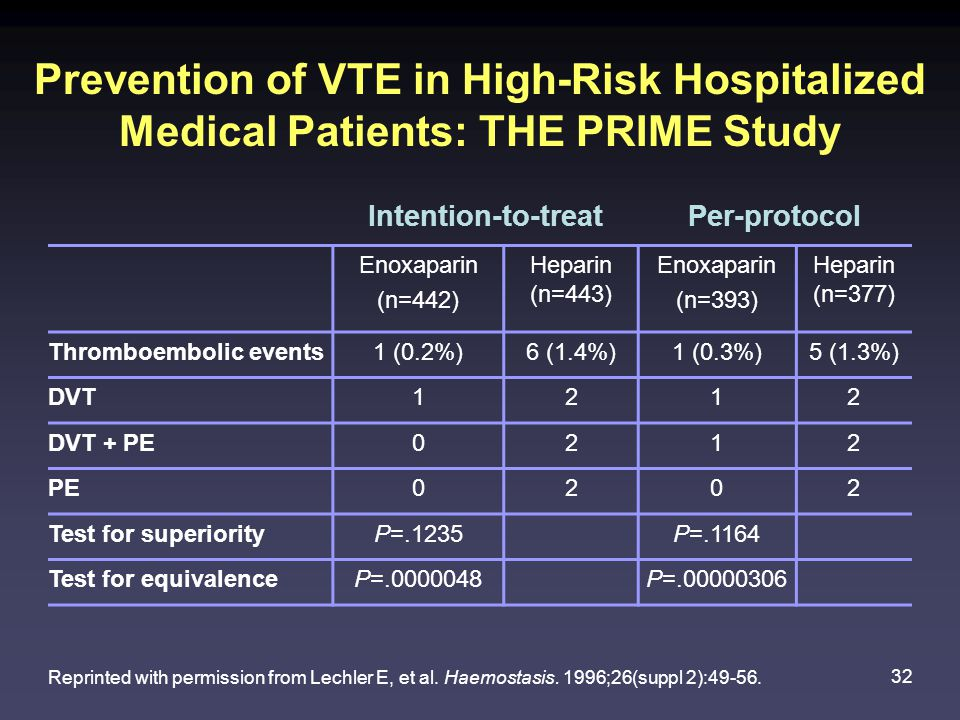32 Prevention of VTE in High-Risk Hospitalized Medical Patients: THE PRIME Study Reprinted with permission from Lechler E, et al.