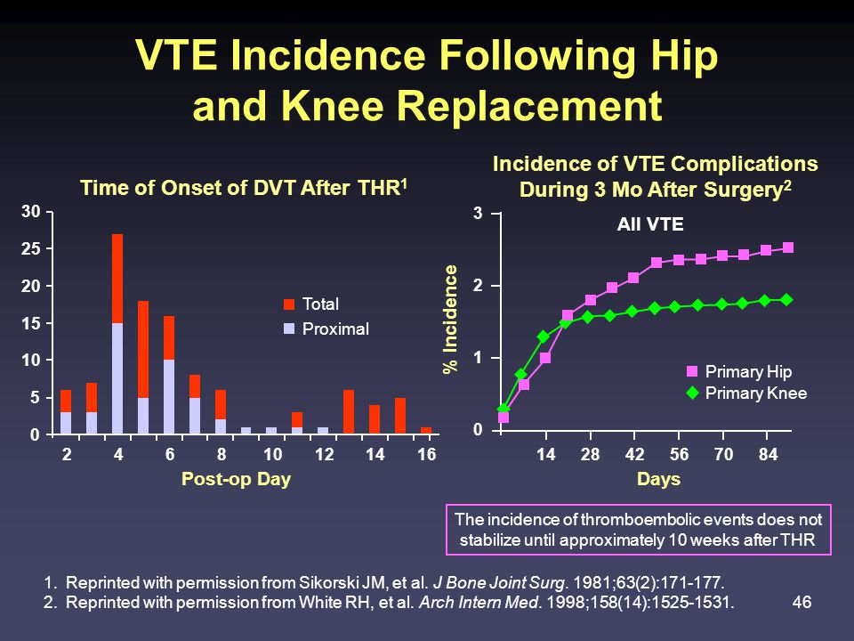 46 3 2 1 0 % Incidence 142842567084 Days VTE Incidence Following Hip and Knee Replacement Time of Onset of DVT After THR 1 1.Reprinted with permission from Sikorski JM, et al.