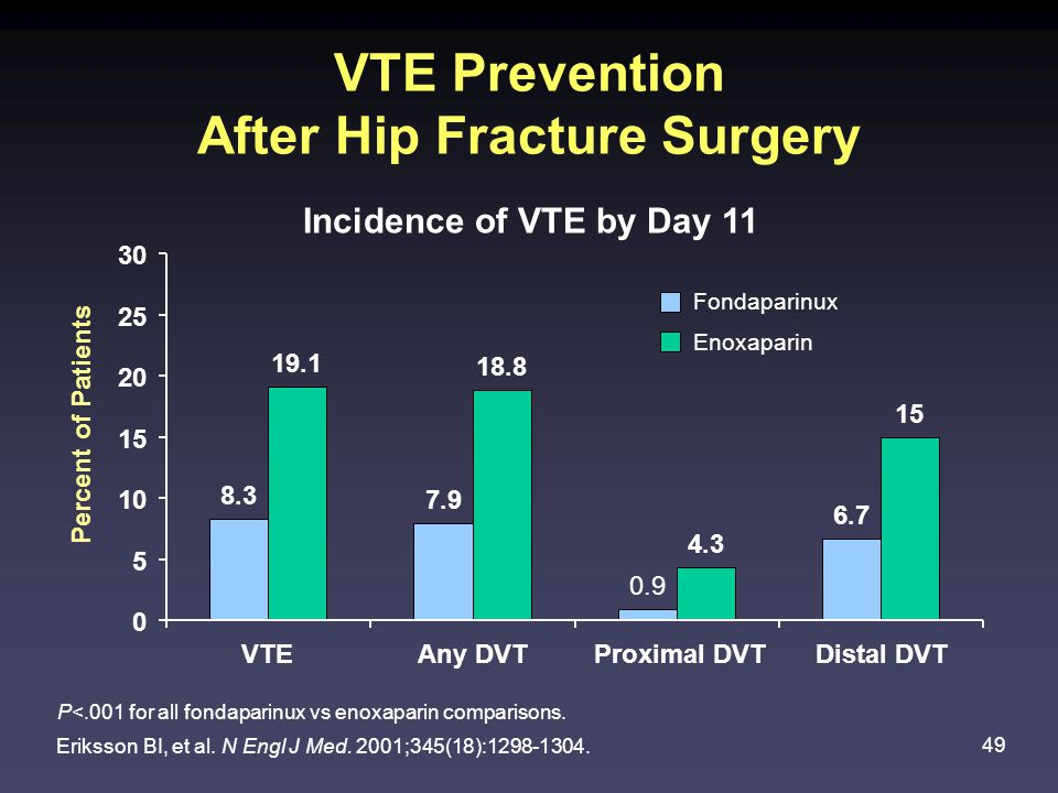49 VTE Prevention After Hip Fracture Surgery Incidence of VTE by Day 11 Eriksson BI, et al.
