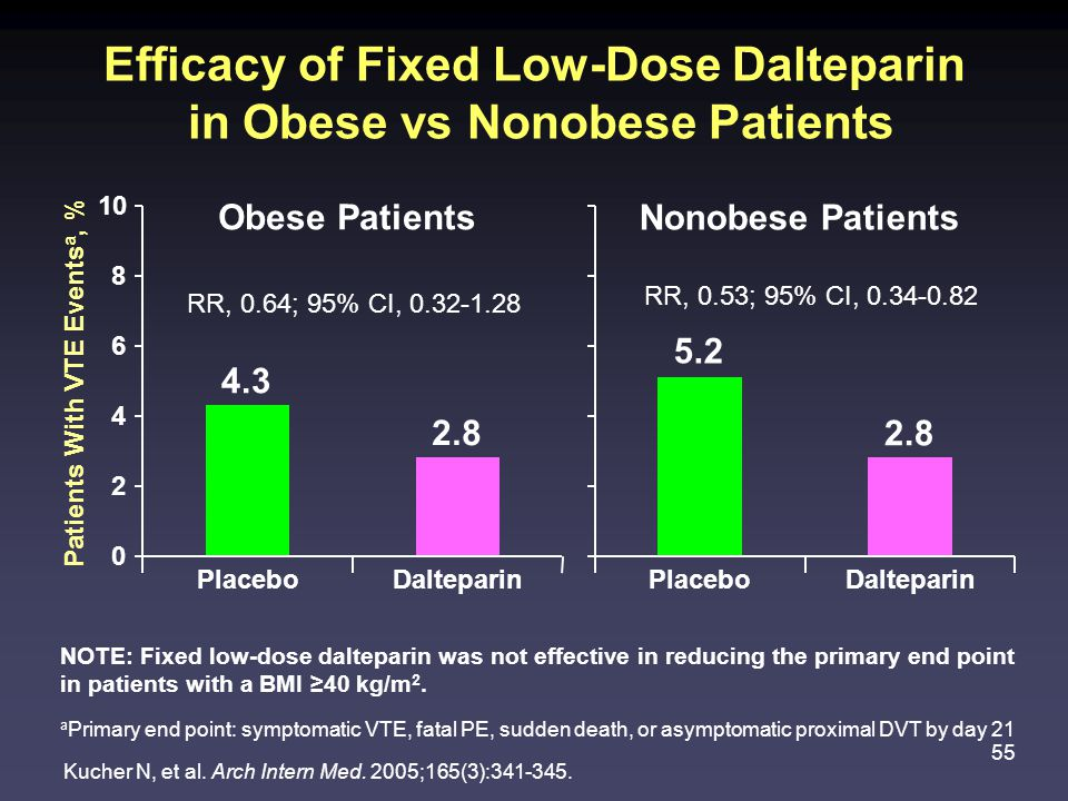 55 Efficacy of Fixed Low-Dose Dalteparin in Obese vs Nonobese Patients Kucher N, et al.